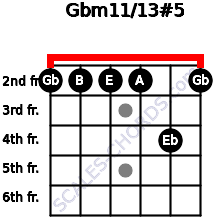 Gbm11/13#5 for guitar on frets 2, 2, 2, 2, 4, 2