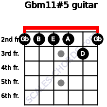Gbm11#5 for guitar on frets 2, 2, 2, 2, 3, 2