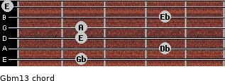 Gbm13 for guitar on frets 2, 4, 2, 2, 4, 0
