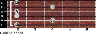 Gbm13 for guitar on frets 2, 4, 2, 2, 4, 2