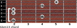 Gbm13 for guitar on frets 2, 4, 2, 2, 4, 5