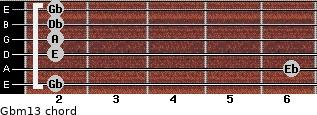 Gbm13 for guitar on frets 2, 6, 2, 2, 2, 2