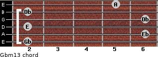 Gbm13 for guitar on frets 2, 6, 2, 6, 2, 5