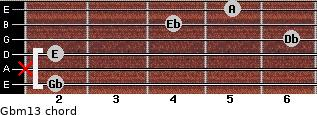 Gbm13 for guitar on frets 2, x, 2, 6, 4, 5