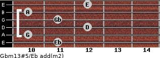 Gbm13#5/Eb add(m2) guitar chord