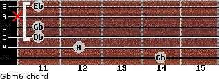 Gbm6 for guitar on frets 14, 12, 11, 11, x, 11