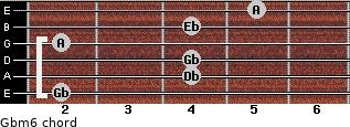 Gbm6 for guitar on frets 2, 4, 4, 2, 4, 5
