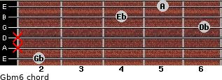 Gbm6 for guitar on frets 2, x, x, 6, 4, 5