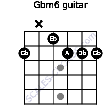 Gbm6 for guitar on frets 2, x, 1, 2, 2, 2