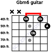 Gbm6 for guitar on frets x, x, 4, 6, 4, 5