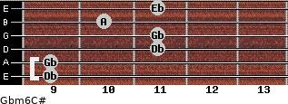 Gbm6/C# for guitar on frets 9, 9, 11, 11, 10, 11