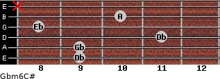 Gbm6/C# for guitar on frets 9, 9, 11, 8, 10, x
