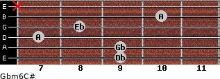 Gbm6/C# for guitar on frets 9, 9, 7, 8, 10, x