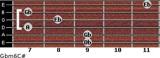 Gbm6/C# for guitar on frets 9, 9, 7, 8, 7, 11