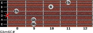 Gbm6/C# for guitar on frets 9, 9, x, 8, 10, 11