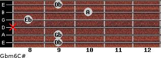 Gbm6/C# for guitar on frets 9, 9, x, 8, 10, 9