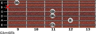Gbm6/Eb for guitar on frets 11, 12, 11, 11, x, 9