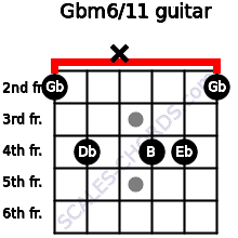 Gbm6/11 for guitar on frets 2, 4, x, 4, 4, 2
