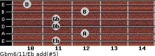 Gbm6/11/Eb add(#5) guitar chord