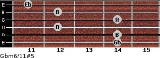 Gbm6/11#5 for guitar on frets 14, 14, 12, 14, 12, 11