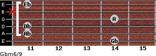 Gbm6/9 for guitar on frets 14, 11, 11, 14, x, 11