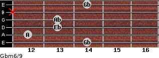 Gbm6/9 for guitar on frets 14, 12, 13, 13, x, 14