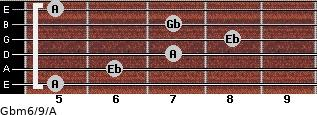 Gbm6/9/A for guitar on frets 5, 6, 7, 8, 7, 5