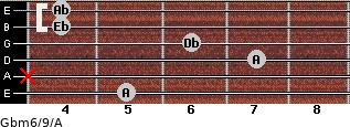 Gbm6/9/A for guitar on frets 5, x, 7, 6, 4, 4
