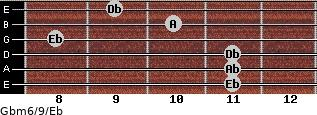 Gbm6/9/Eb for guitar on frets 11, 11, 11, 8, 10, 9