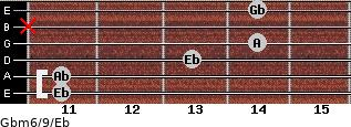Gbm6/9/Eb for guitar on frets 11, 11, 13, 14, x, 14