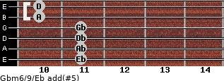 Gbm6/9/Eb add(#5) guitar chord