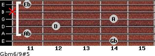 Gbm6/9#5 for guitar on frets 14, 11, 12, 14, x, 11