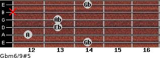 Gbm6/9#5 for guitar on frets 14, 12, 13, 13, x, 14