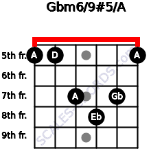 Gbm6/9#5/A for guitar on frets 5, 5, 7, 8, 7, 5