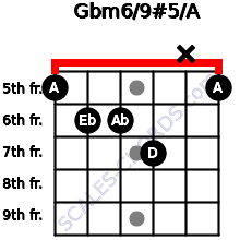 Gbm6/9#5/A for guitar on frets 5, 6, 6, 7, x, 5