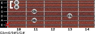 Gbm6/9#5/G# for guitar on frets x, 11, 13, 11, 10, 10