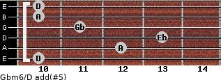 Gbm6/D add(#5) for guitar on frets 10, 12, 13, 11, 10, 10