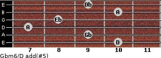 Gbm6/D add(#5) for guitar on frets 10, 9, 7, 8, 10, 9