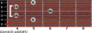 Gbm6/D add(#5) for guitar on frets x, 5, 4, 6, 4, 5