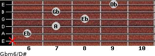 Gbm6/D# for guitar on frets x, 6, 7, 8, 7, 9