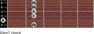Gbm7 for guitar on frets 2, 0, 2, 2, 2, 2
