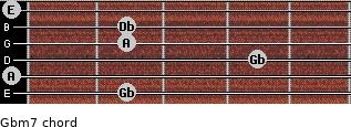 Gbm7 for guitar on frets 2, 0, 4, 2, 2, 0