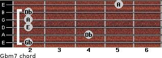 Gbm7 for guitar on frets 2, 4, 2, 2, 2, 5