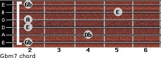 Gbm7 for guitar on frets 2, 4, 2, 2, 5, 2