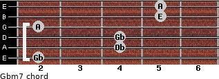 Gbm7 for guitar on frets 2, 4, 4, 2, 5, 5