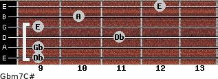 Gbm7/C# for guitar on frets 9, 9, 11, 9, 10, 12
