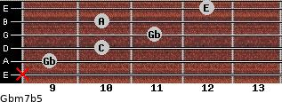Gbm7b5 for guitar on frets x, 9, 10, 11, 10, 12