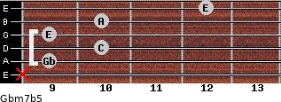 Gbm7b5 for guitar on frets x, 9, 10, 9, 10, 12
