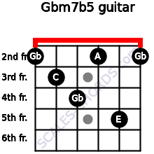 Gbm7b5 for guitar on frets 2, 3, 4, 2, 5, 2