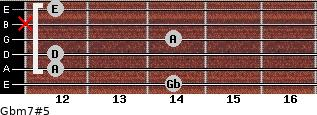 Gbm7#5 for guitar on frets 14, 12, 12, 14, x, 12